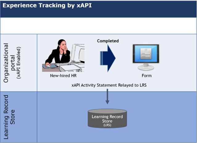 Experience Tracking by xAPI_1