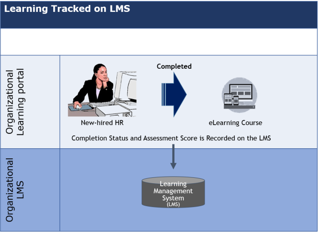 Learning Tracked on LMS_1