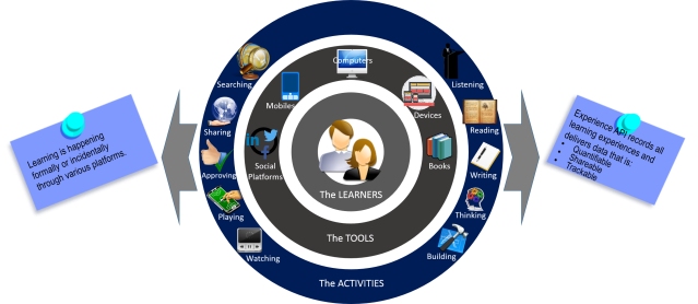 xAPI Learning Flow 1